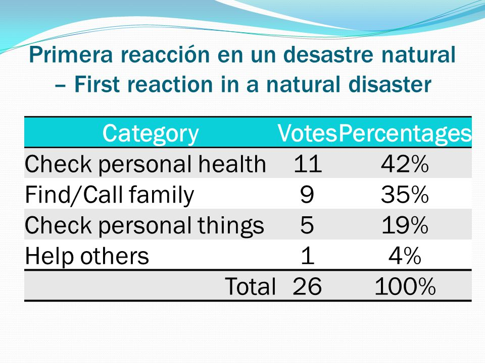 Primera reacción en un desastre natural – First reaction in a natural disaster CategoryVotesPercentages Check personal health 1142% Find/Call family 935% Check personal things 519% Help others 14% Total 26100%
