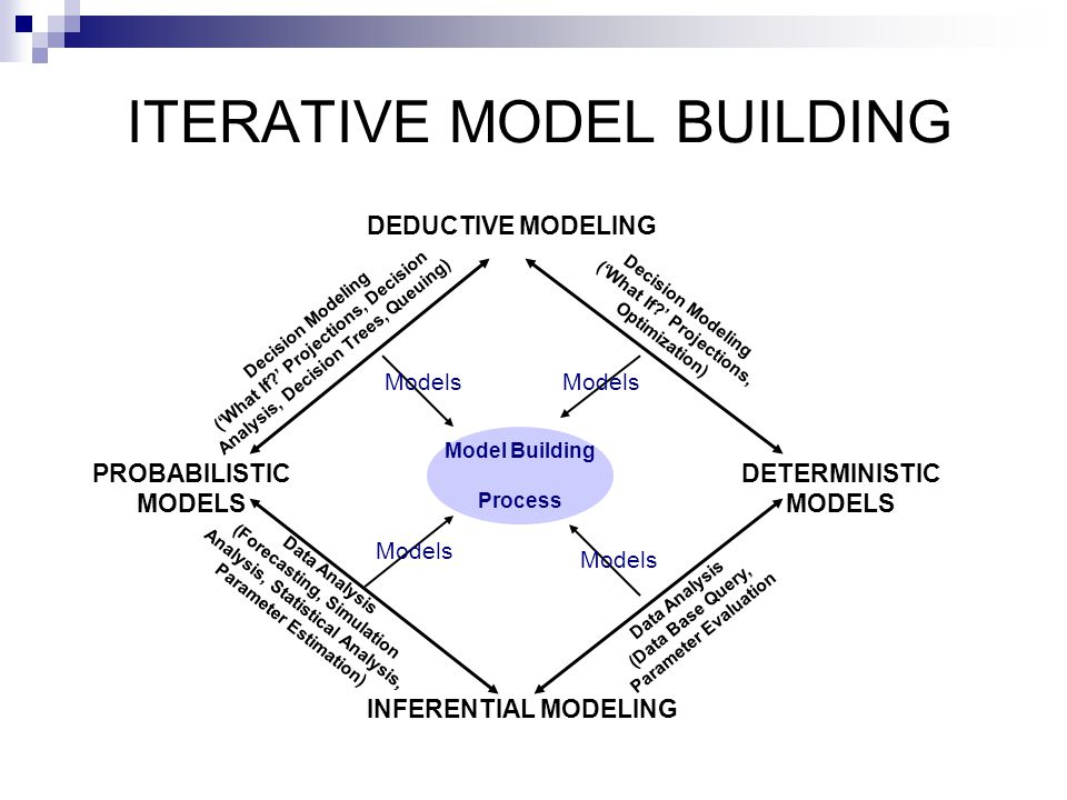 DEDUCTIVE MODELING INFERENTIAL MODELING PROBABILISTIC MODELS DETERMINISTIC MODELS Model Building Process Models Decision Modeling ('What If?' Projecti
