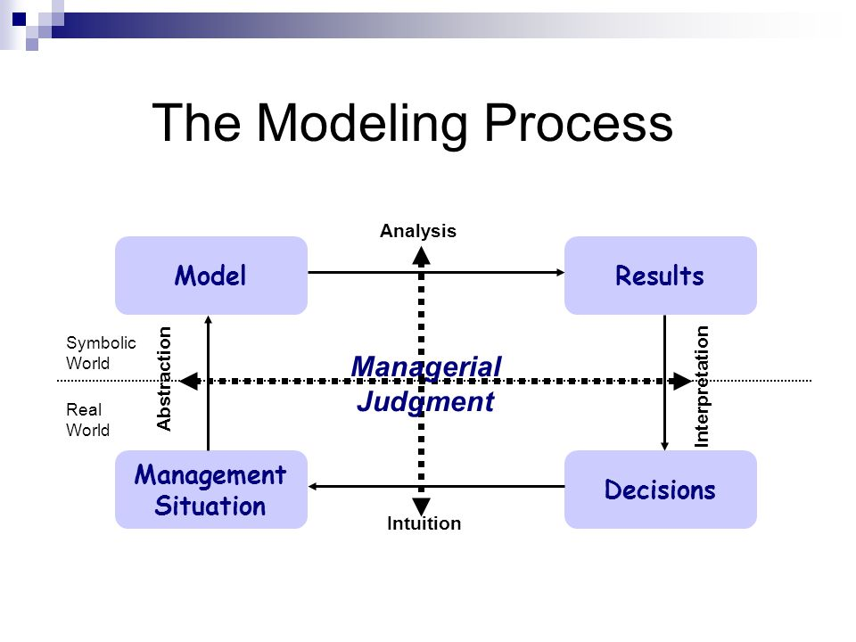 The Modeling Process Management Situation Decisions Model Analysis Results Intuition Abstraction Interpretation Real World Symbolic World Managerial J