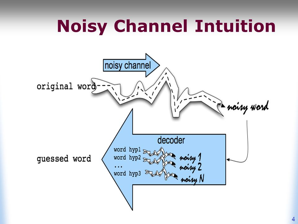 Noisy Channel We see an observation x of a misspelled word Find the correct word w 5 LM