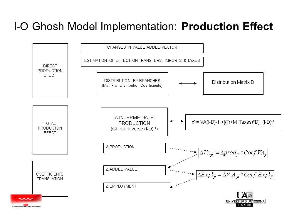 I-O Ghosh Model Implementation: Production Effect CHANGES IN VALUE ADDED VECTOR DIRECT PRODUCTION EFECT TOTAL PRODUCTON EFECT DISTRIBUTION BY BRANCHES (Matrix of Distribution Coefficients) Δ EMPLOYMENT Δ PRODUCTION Δ INTERMEDIATE PRODUCTION (Ghosh Inverse (I-D) -1 ) ESTIMATION OF EFFECT ON TRANSFERS, IMPORTS & TAXES Distribution Matrix D x = VA(I-D)-1 +[(Tr+M+Taxes)*D] (I-D) -1 Δ ADDED VALUE COEFFICIENTS TRANSLATION
