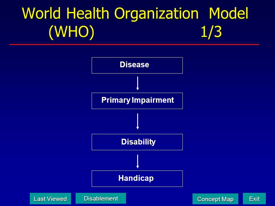 World Health Organization Model (WHO) 1/3 Primary Impairment Disability Disease Handicap Last Viewed Last Viewed Disablement Exit Concept Map Concept
