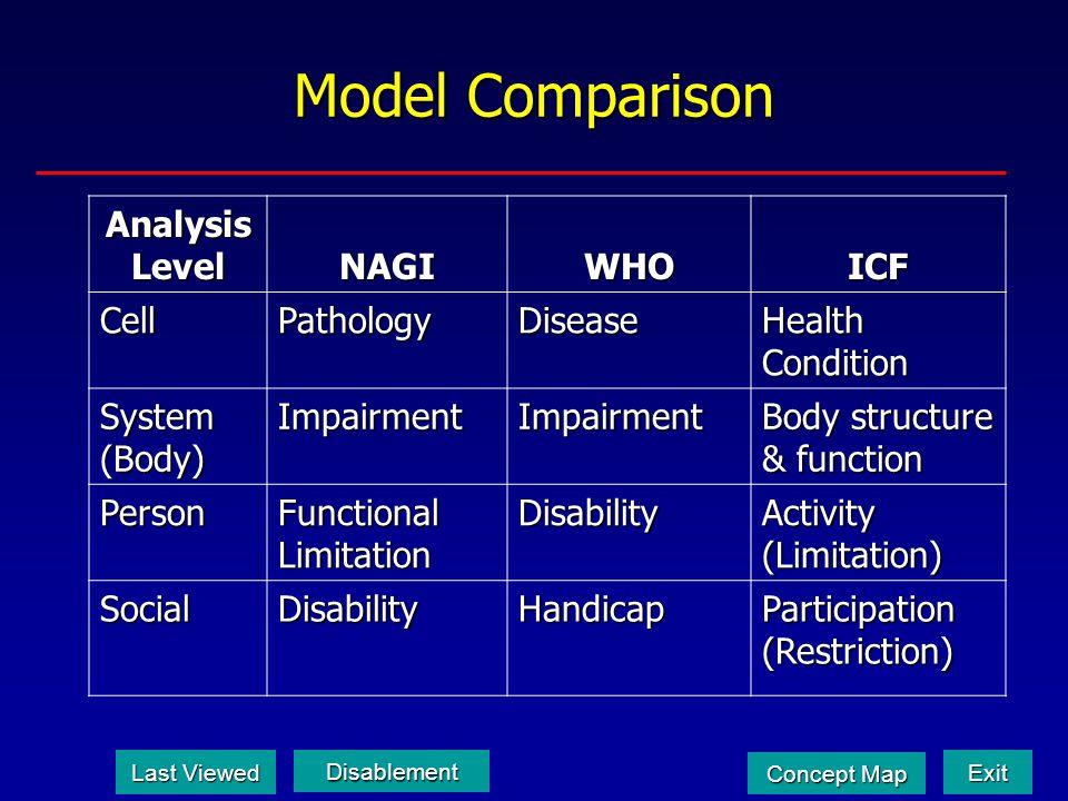 Model Comparison Analysis Level NAGIWHOICF CellPathologyDisease Health Condition System (Body) ImpairmentImpairment Body structure & function Person F