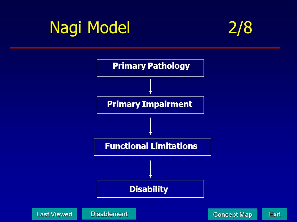 Nagi Model 2/8 Functional Limitations Disability Primary Impairment Primary Pathology Last Viewed Last Viewed Disablement Exit Concept Map Concept Map