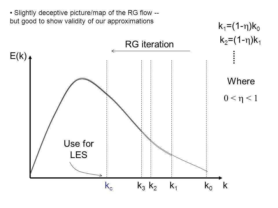 k E(k) k0k0 k1k1 k 1 =(1-  )k 0 Where 0 <  < 1 k3k3 kckc RG iteration Use for LES k2k2 k 2 =(1-  )k 1 Slightly deceptive picture/map of the RG flo