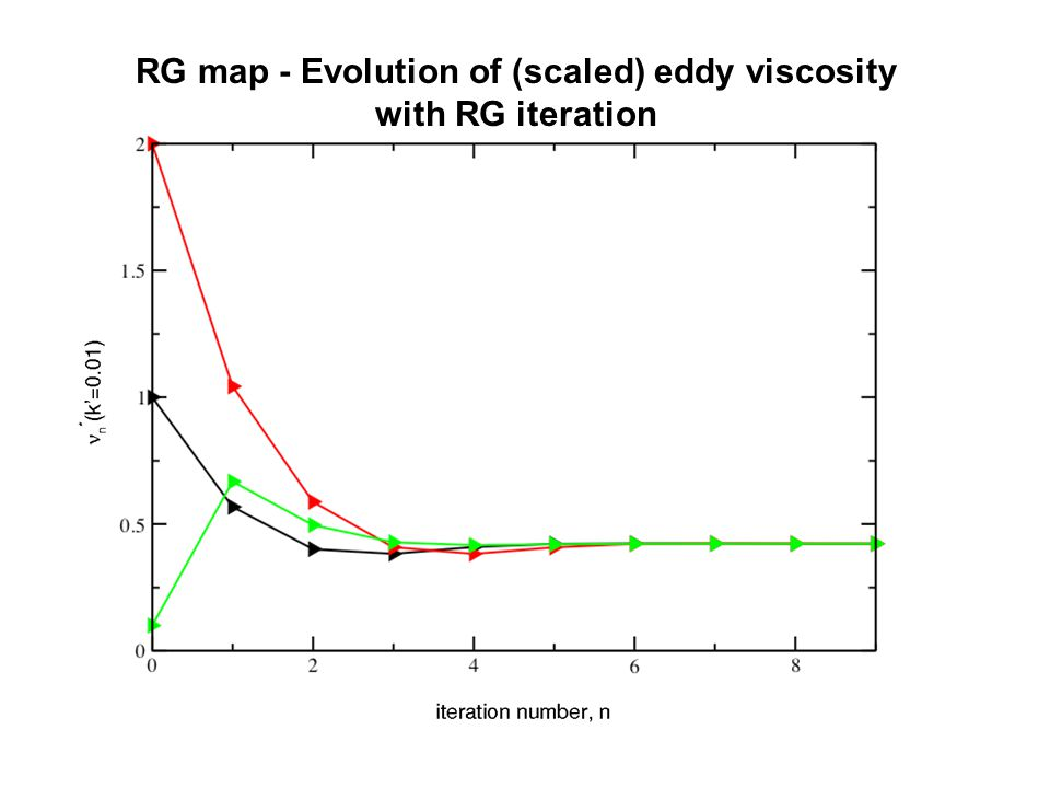 RG map - Evolution of (scaled) eddy viscosity with RG iteration