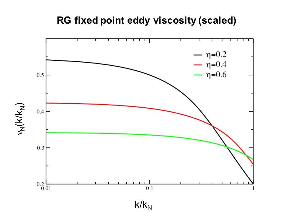 k/k N  (k/k N ) RG fixed point eddy viscosity (scaled)