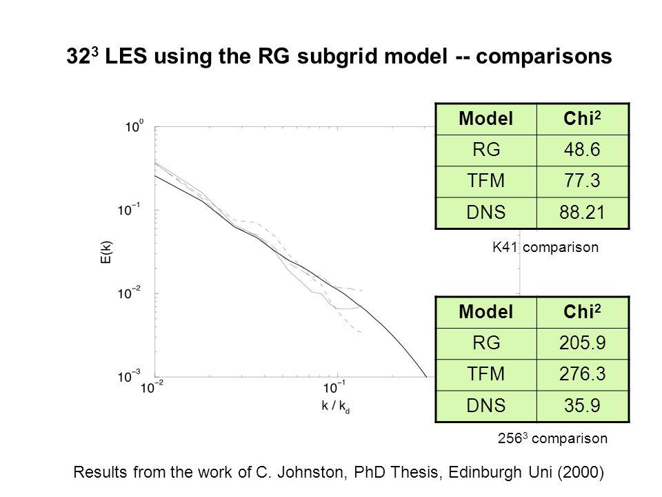 32 3 LES using the RG subgrid model -- comparisons RG TFM 256 3 DNS ModelChi 2 RG48.6 TFM77.3 DNS88.21 ModelChi 2 RG205.9 TFM276.3 DNS35.9 K41 compari