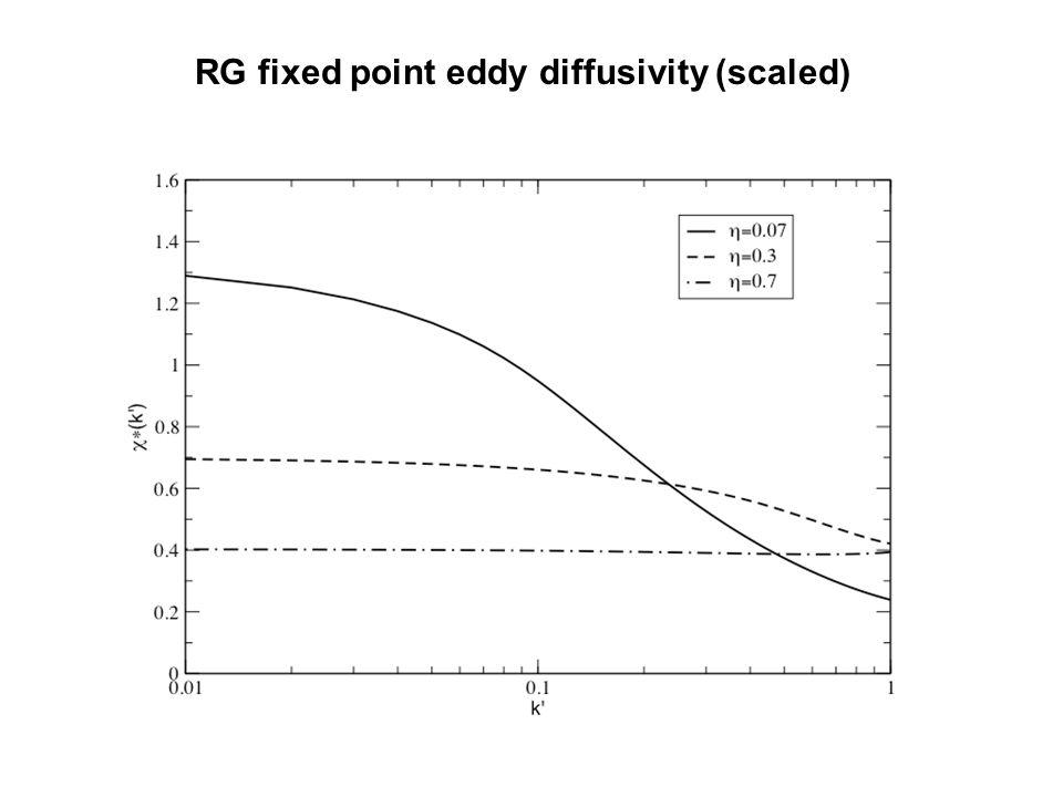 RG fixed point eddy diffusivity (scaled)