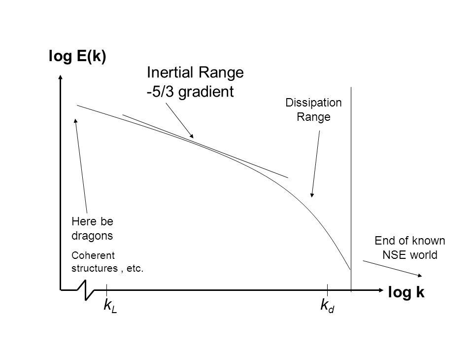 log E(k) log k Here be dragons Coherent structures, etc. Inertial Range -5/3 gradient Dissipation Range kdkd kLkL End of known NSE world