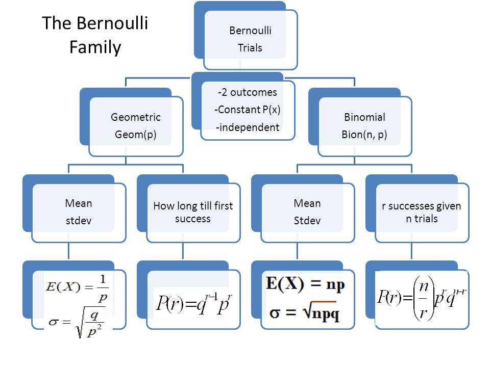 Bernoulli Trials Geometric Geom(p) Mean stdev How long till first success Binomial Bion(n, p) Mean Stdev r successes given n trials -2 outcomes -Constant P(x) -independent The Bernoulli Family