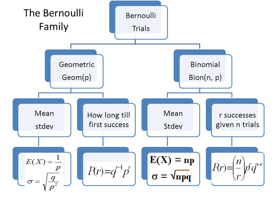 What is a Bernoulli trial.Q1: do not use wikipedia.