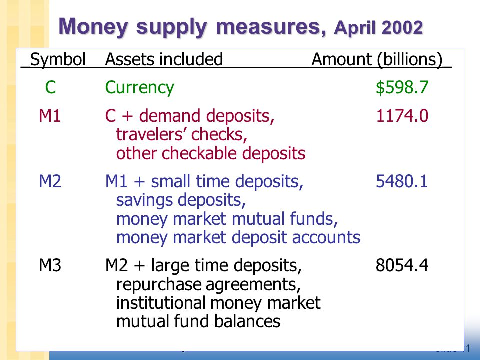 CHAPTER 4 Money and Inflation slide 11 Money supply measures, April 2002 _SymbolAssets includedAmount (billions)_ CCurrency$598.7 M1C + demand deposit
