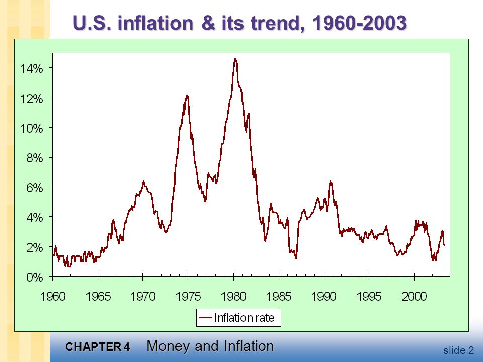 CHAPTER 4 Money and Inflation slide 2 U.S. inflation & its trend, 1960-2003