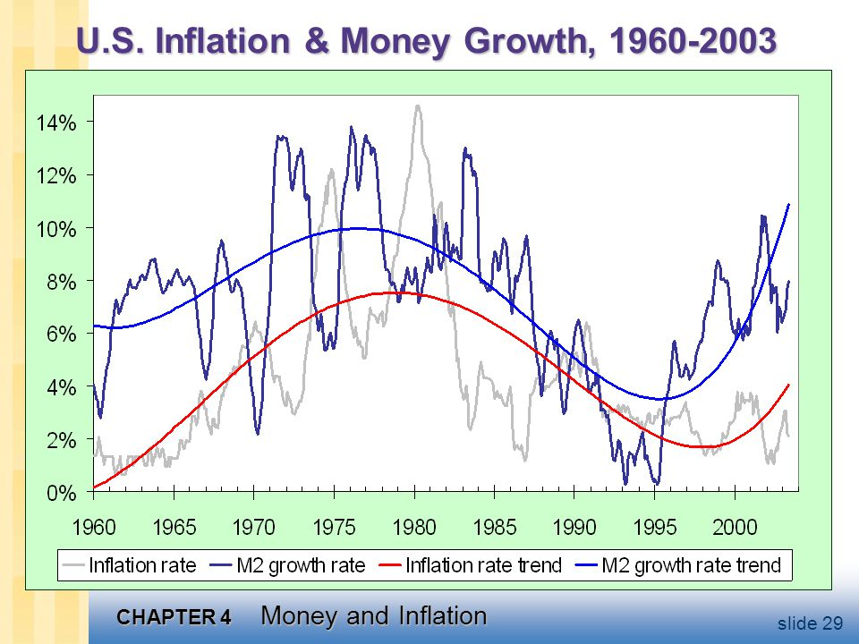 CHAPTER 4 Money and Inflation slide 29 U.S. Inflation & Money Growth, 1960-2003