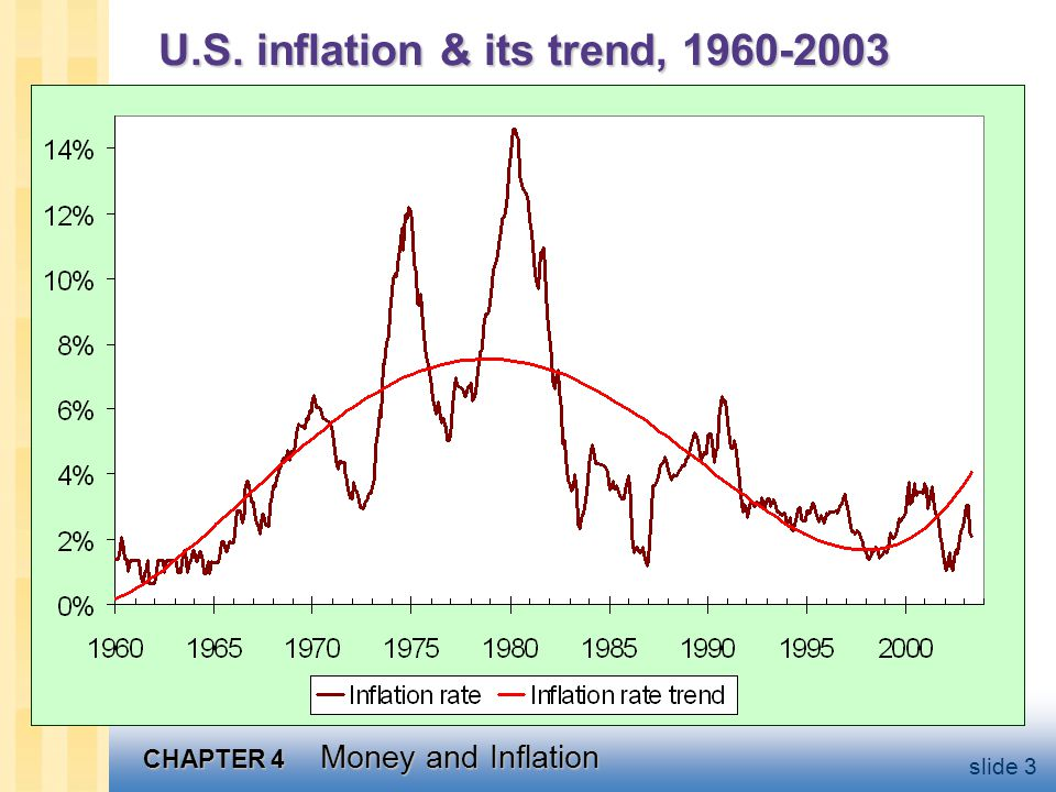 CHAPTER 4 Money and Inflation slide 3 U.S. inflation & its trend, 1960-2003