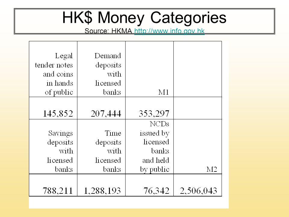 HK$ Money Categories Source: HKMA http://www.info.gov.hkhttp://www.info.gov.hk