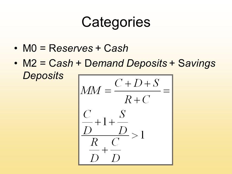 Categories M0 = Reserves + Cash M2 = Cash + Demand Deposits + Savings Deposits