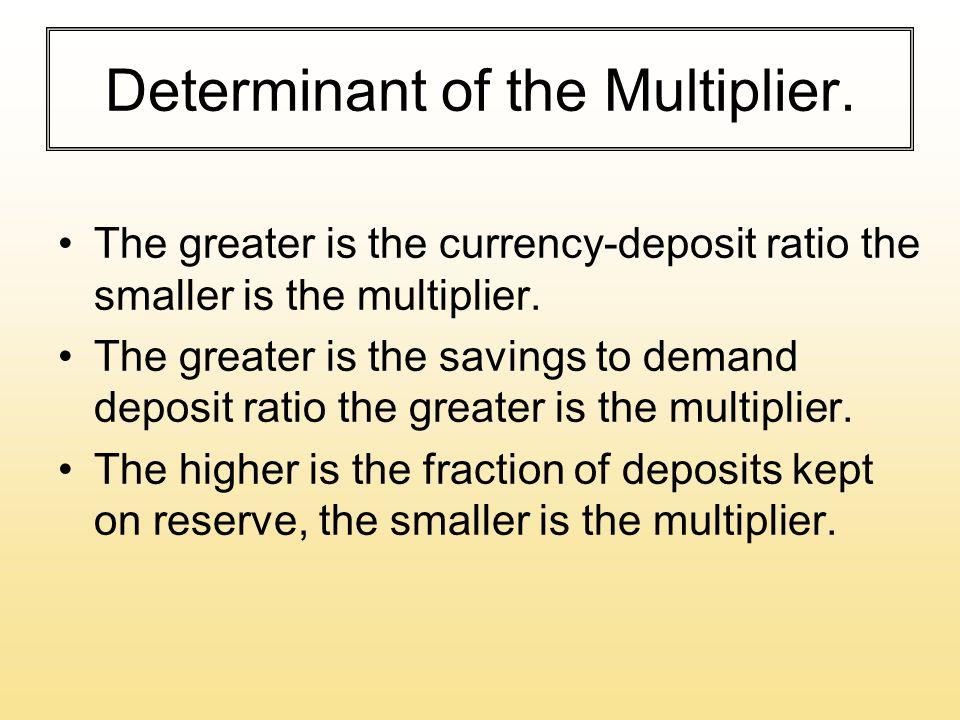 Determinant of the Multiplier.