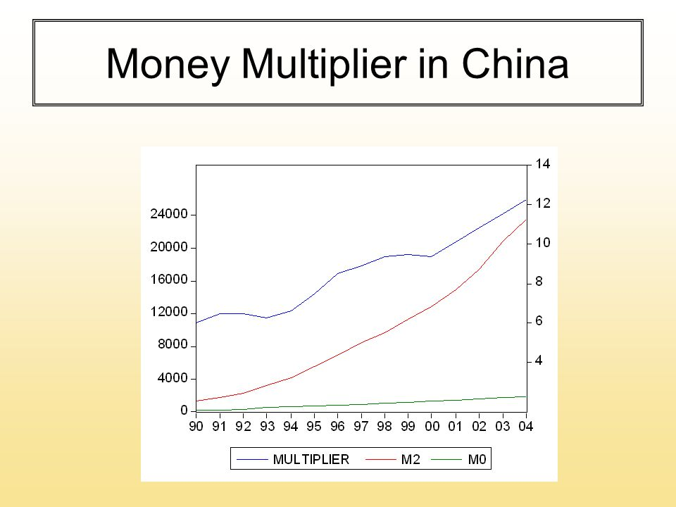 Money Multiplier in China