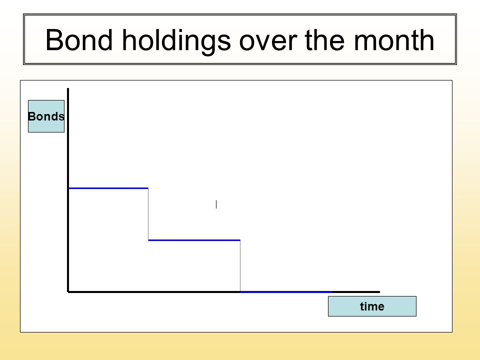 Bond holdings over the month time Bonds