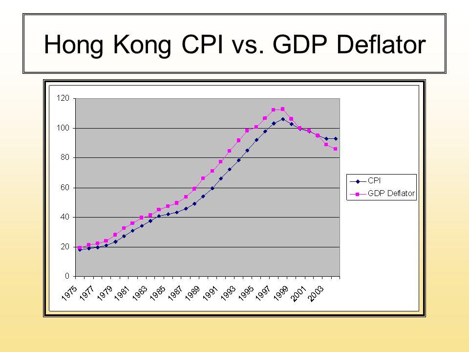 Hong Kong CPI vs. GDP Deflator