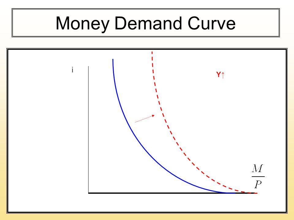 Money Demand Curve i Y↑