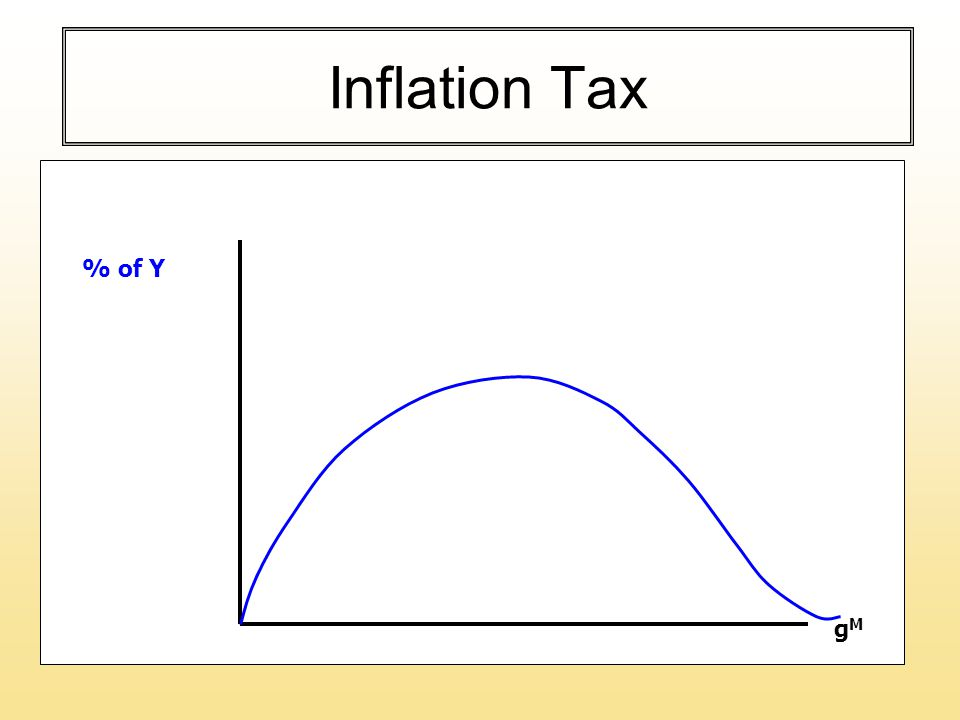 Inflation Tax % of Y gMgM