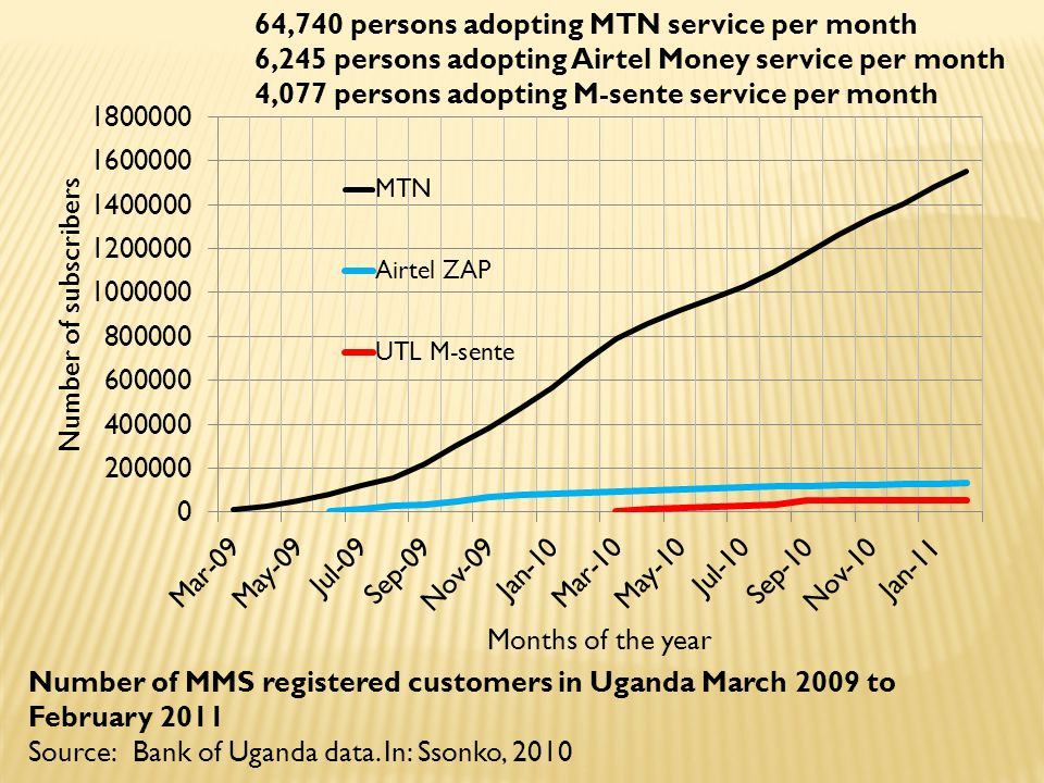 Number of MMS registered customers in Uganda March 2009 to February 2011 Source: Bank of Uganda data. In: Ssonko, 2010 64,740 persons adopting MTN ser