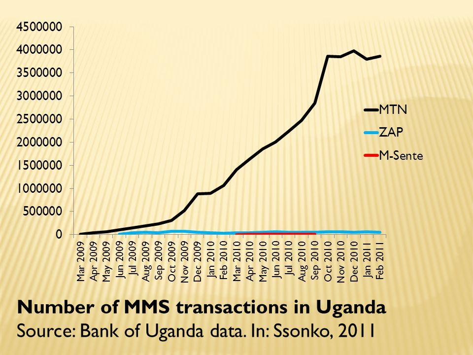 Number of MMS transactions in Uganda Source: Bank of Uganda data. In: Ssonko, 2011