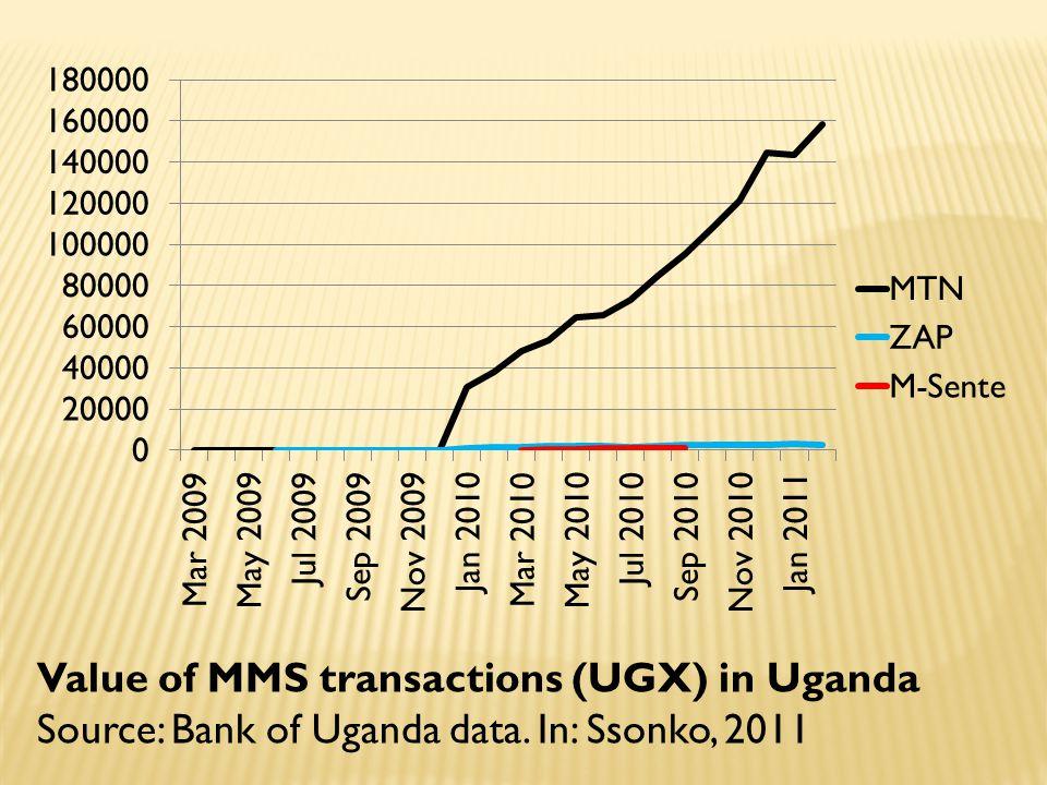 Value of MMS transactions (UGX) in Uganda Source: Bank of Uganda data. In: Ssonko, 2011