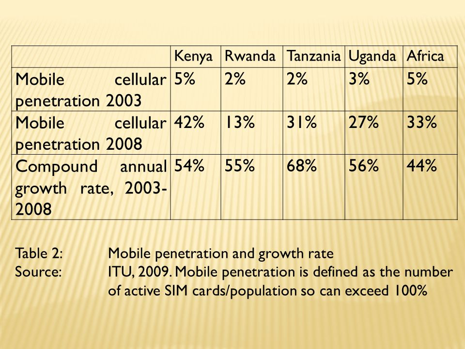 KenyaRwandaTanzaniaUgandaAfrica Mobile cellular penetration 2003 5%2% 3%5% Mobile cellular penetration 2008 42%13%31%27%33% Compound annual growth rate, 2003- 2008 54%55%68%56%44% Table 2: Mobile penetration and growth rate Source: ITU, 2009.