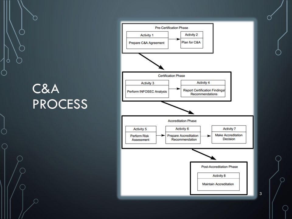 C&A PROCESS 3