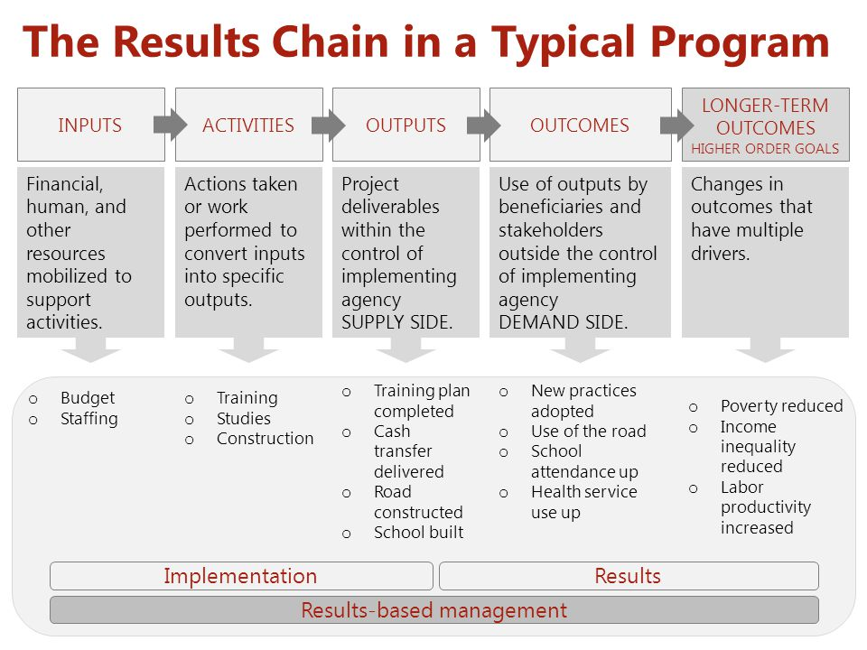The Results Chain in a Typical Program o Budget o Staffing o Training o Studies o Construction o Training plan completed o Cash transfer delivered o R