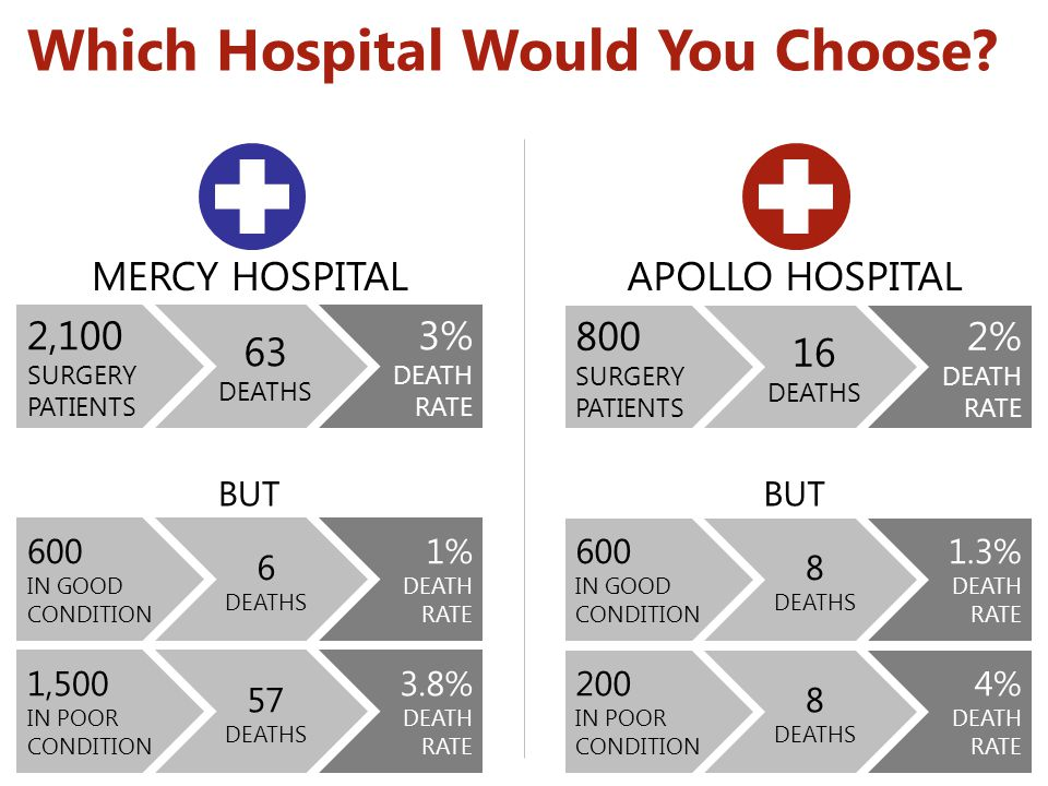 Which Hospital Would You Choose? 3% DEATH RATE 63 DEATHS 2,100 SURGERY PATIENTS MERCY HOSPITALAPOLLO HOSPITAL 2% DEATH RATE 16 DEATHS 800 SURGERY PATI