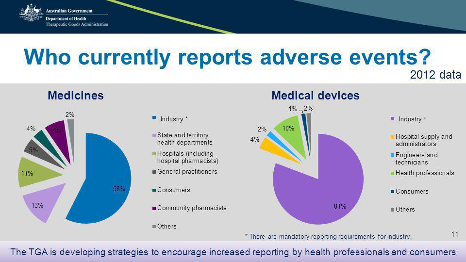 Who currently reports adverse events.