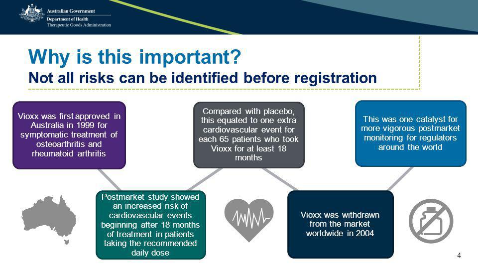 Why is this important? Not all risks can be identified before registration Vioxx was first approved in Australia in 1999 for symptomatic treatment of