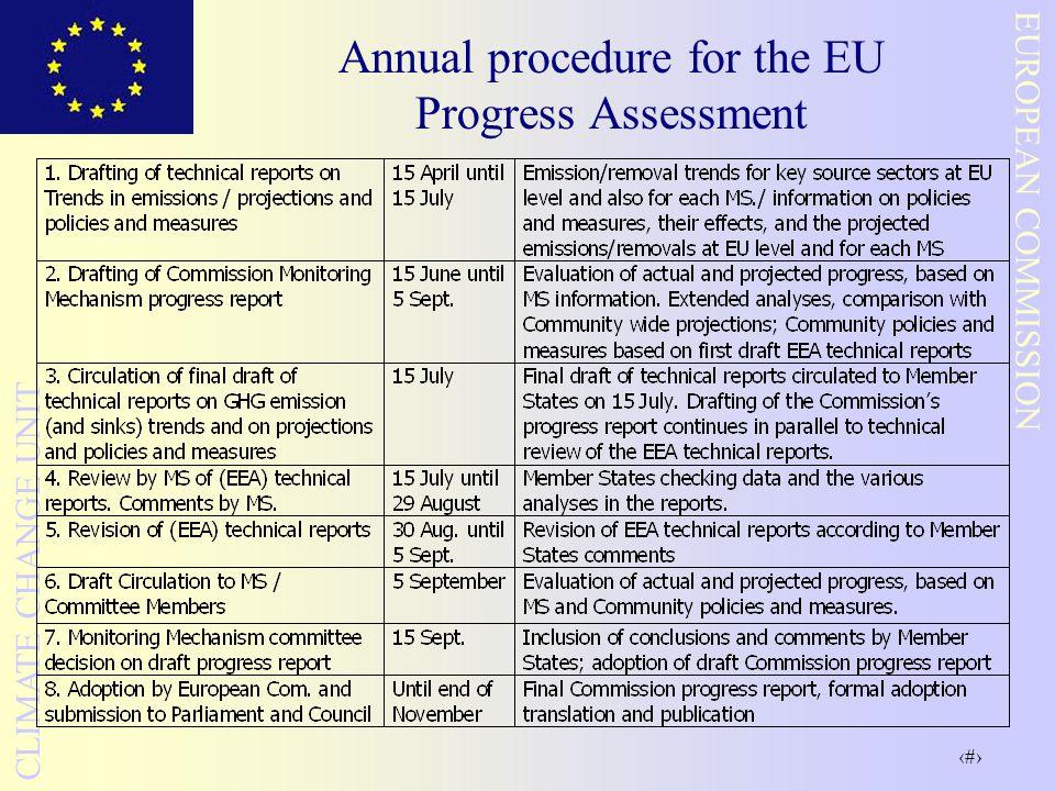 11 EUROPEAN COMMISSION CLIMATE CHANGE UNIT Annual procedure for the EU Progress Assessment