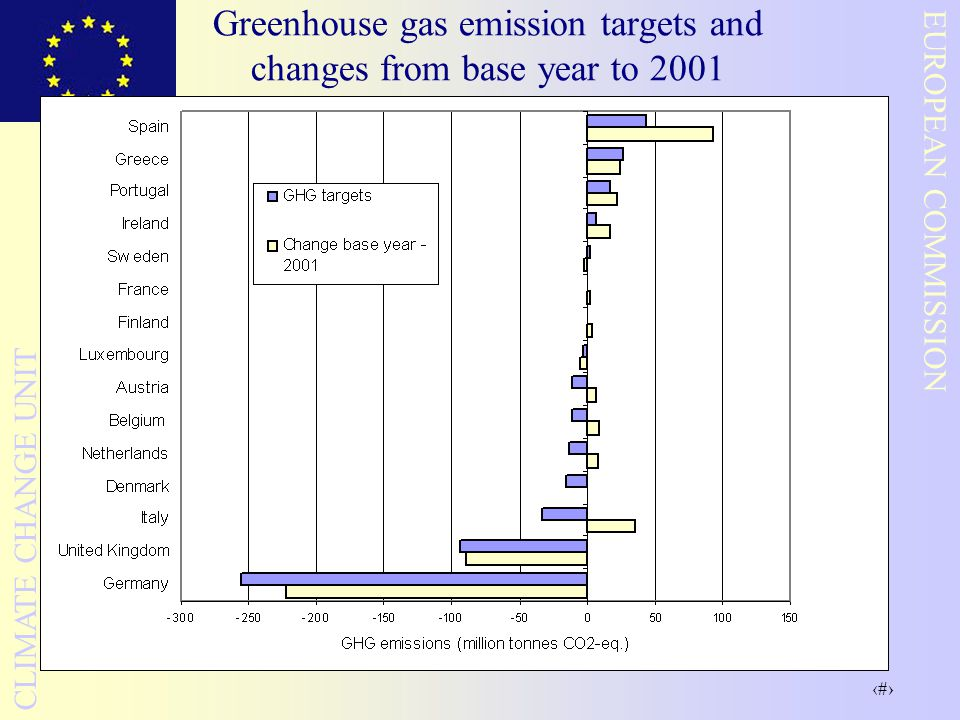 16 EUROPEAN COMMISSION CLIMATE CHANGE UNIT Greenhouse gas emission targets and changes from base year to 2001