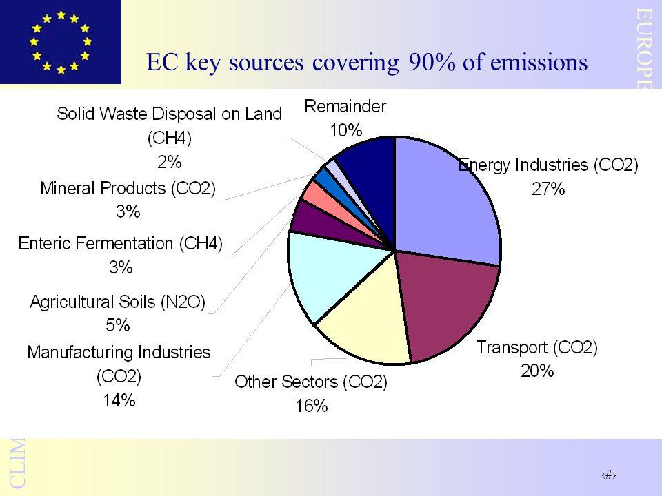 20 EUROPEAN COMMISSION CLIMATE CHANGE UNIT EC key sources covering 90% of emissions