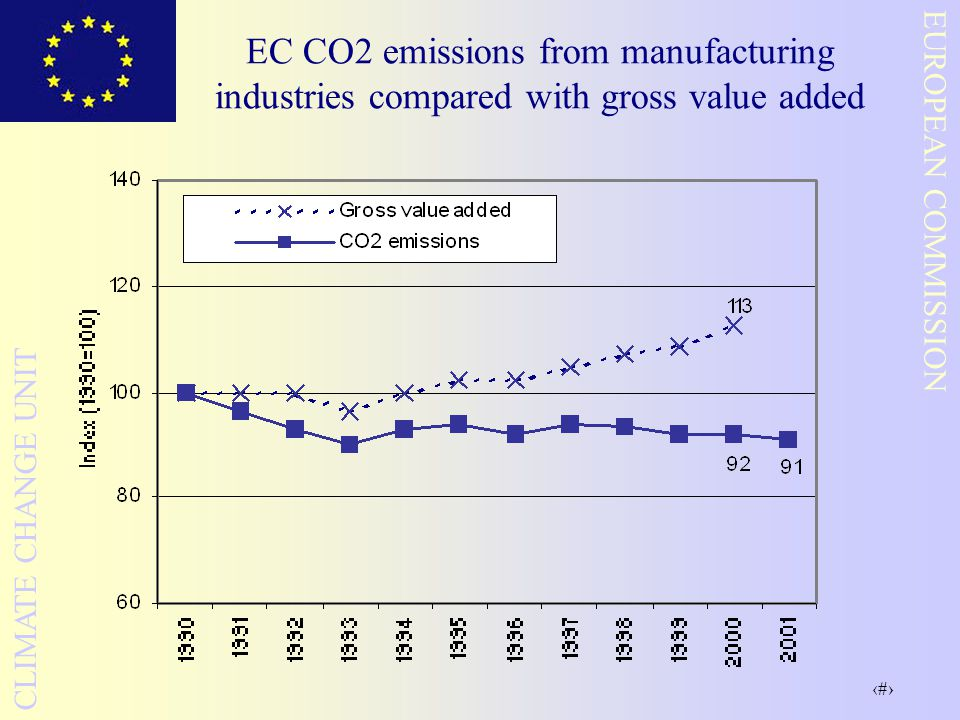 25 EUROPEAN COMMISSION CLIMATE CHANGE UNIT EC CO2 emissions from manufacturing industries compared with gross value added