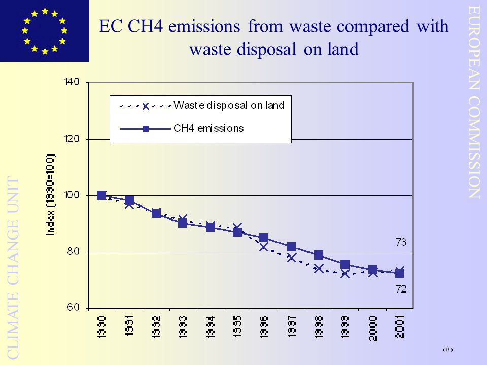 26 EUROPEAN COMMISSION CLIMATE CHANGE UNIT EC CH4 emissions from waste compared with waste disposal on land