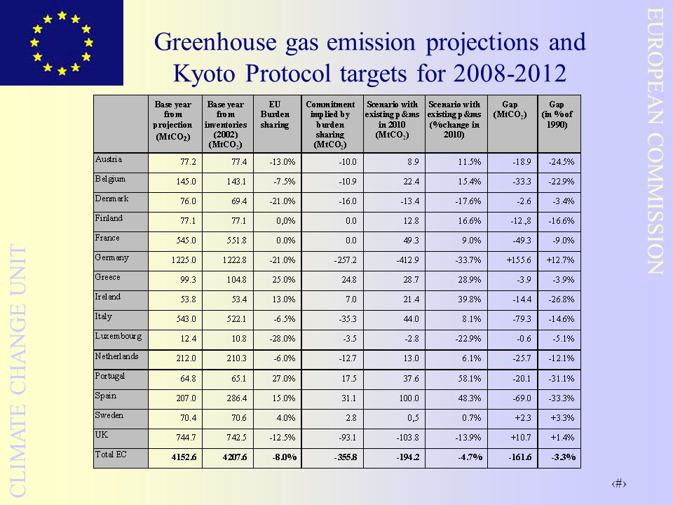 29 EUROPEAN COMMISSION CLIMATE CHANGE UNIT Greenhouse gas emission projections and Kyoto Protocol targets for 2008-2012