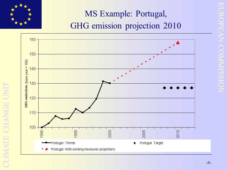 31 EUROPEAN COMMISSION CLIMATE CHANGE UNIT MS Example: Portugal, GHG emission projection 2010