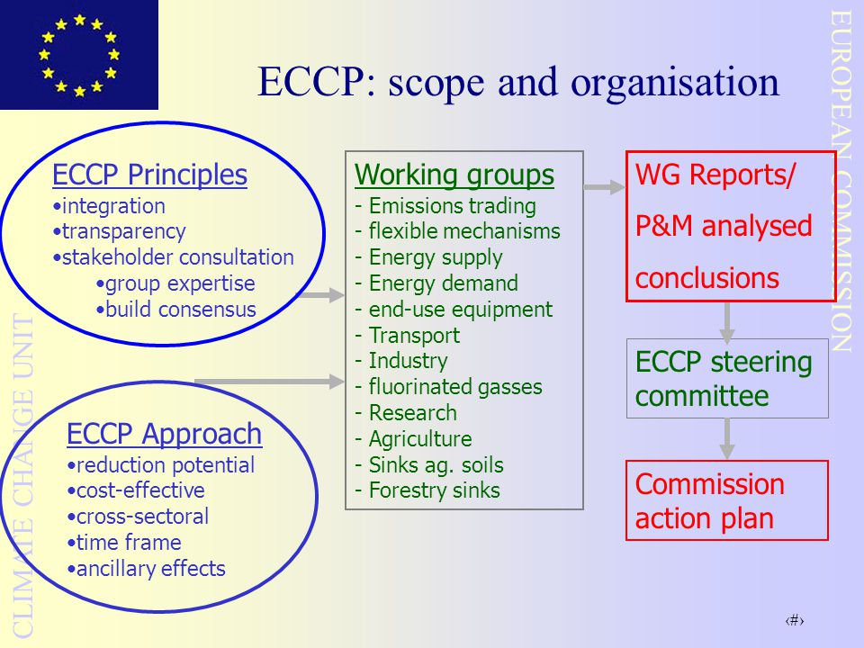 35 EUROPEAN COMMISSION CLIMATE CHANGE UNIT ECCP: scope and organisation Working groups - Emissions trading - flexible mechanisms - Energy supply - Energy demand - end-use equipment - Transport - Industry - fluorinated gasses - Research - Agriculture - Sinks ag.