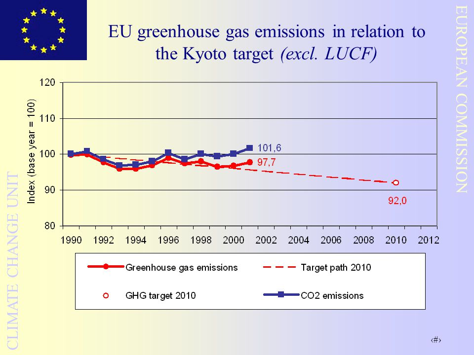 10 EUROPEAN COMMISSION CLIMATE CHANGE UNIT EU greenhouse gas emissions in relation to the Kyoto target (excl. LUCF)