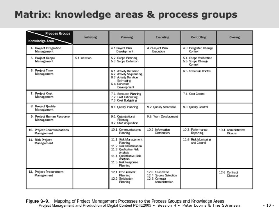 - 10 - Project Management and Production of Digital Content PDI E2005 Project Management and Production of Digital Content PDI E2005 Session 4 Peter Looms & Tine Sørensen Matrix: knowledge areas & process groups