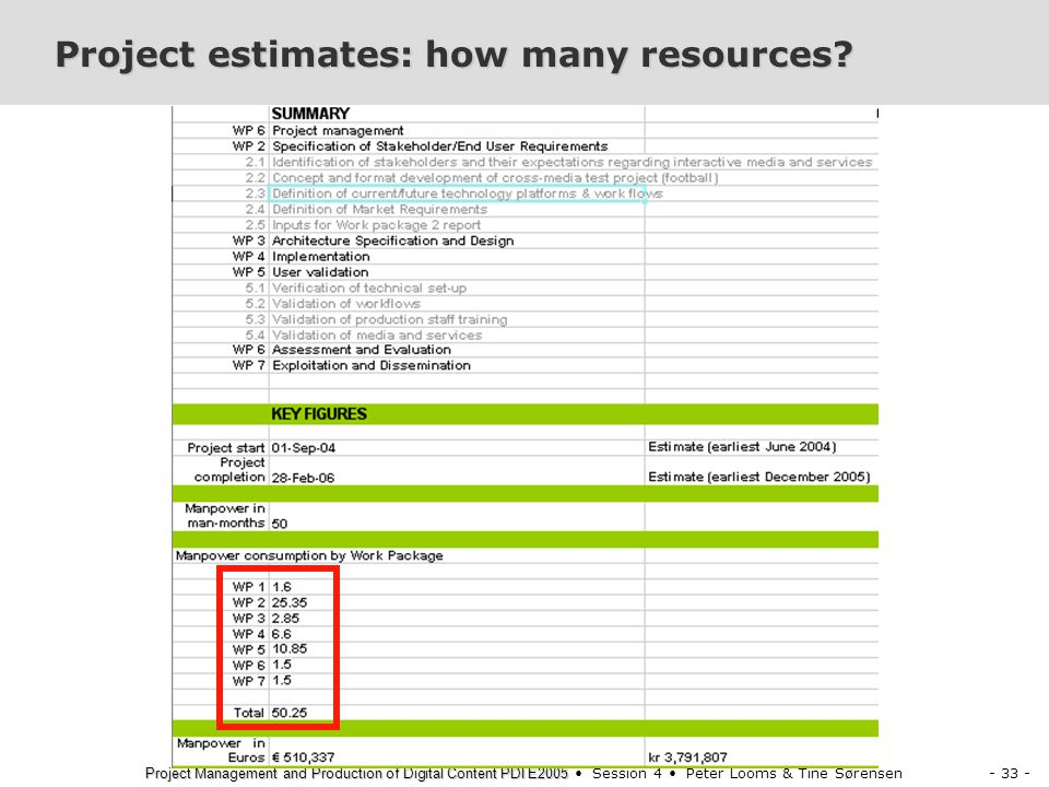 - 33 - Project Management and Production of Digital Content PDI E2005 Project Management and Production of Digital Content PDI E2005 Session 4 Peter Looms & Tine Sørensen Project estimates: how many resources