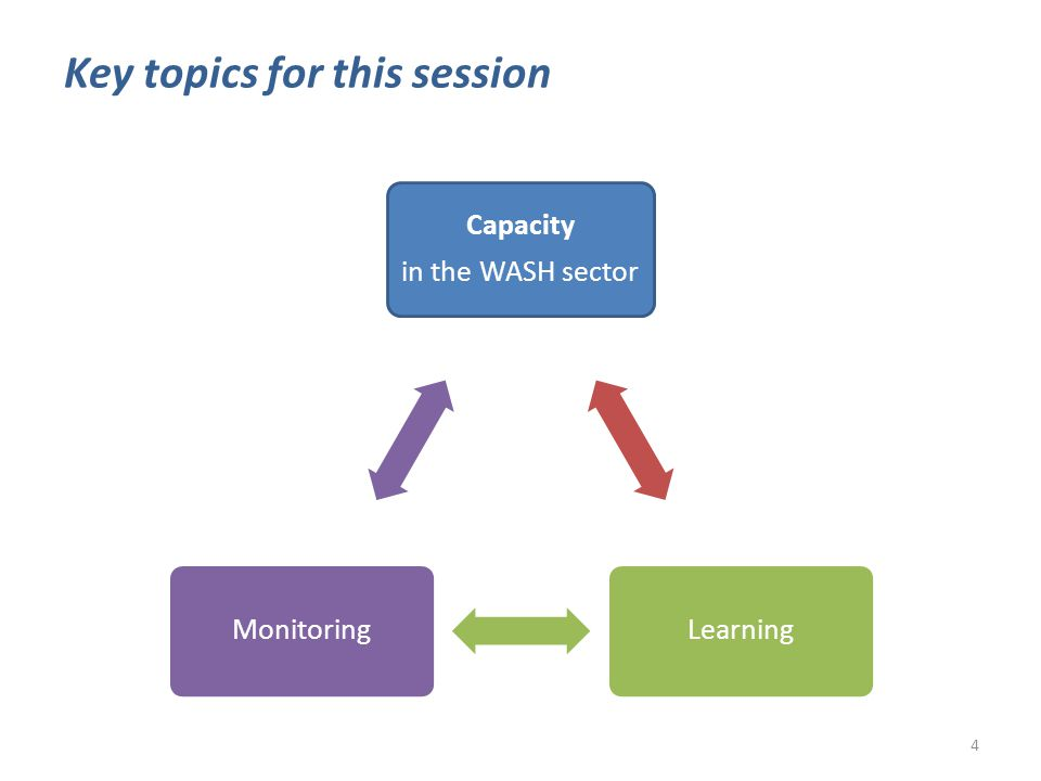 Capacity in the WASH sector LearningMonitoring Key topics for this session 4