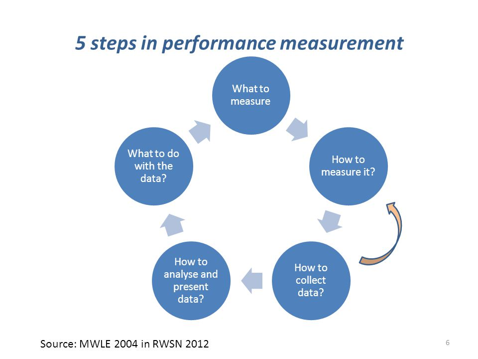 Monitoring an ongoing process by which stakeholders obtain regular feedback on the progress being made towards achieving their goals and objectives Donaldson 2011 7